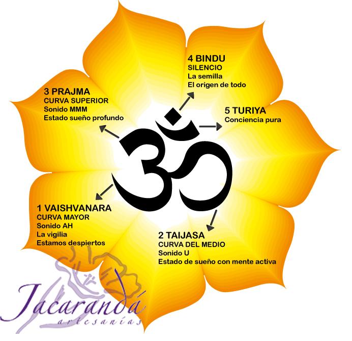 Tarjeta significado Om